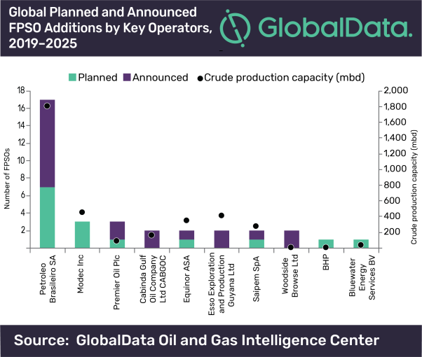 Petrobras continues to lead global deployment of planned and