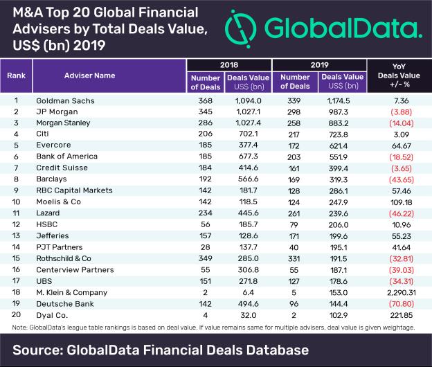 Global Financial League Table