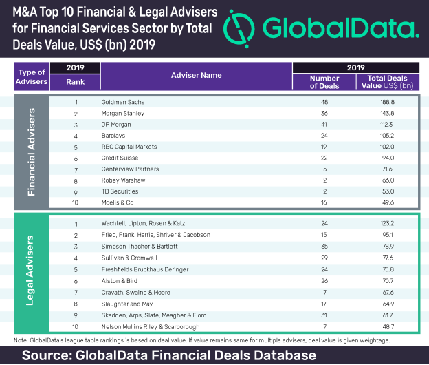 Financial Services Sector League Table
