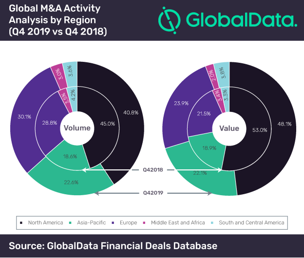 Global M&A Actitivity Analysis - Q4 - 2019