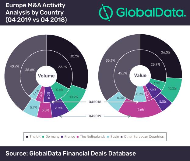 Europe MA Activity Analysis - Q4 2019