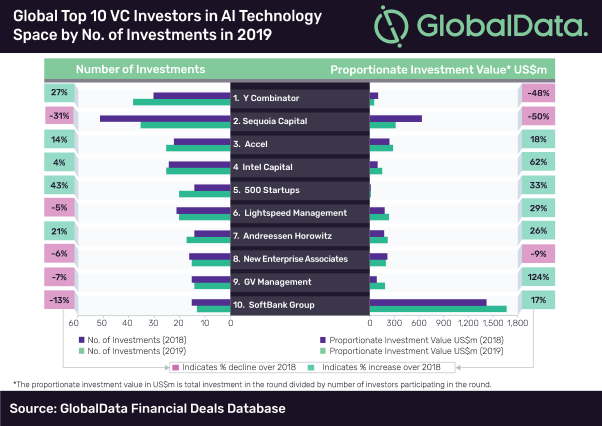 Top Investors (VC) by Technology - AI