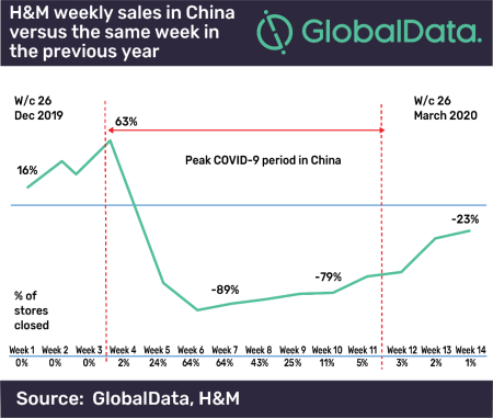 H&M weekly sales in China