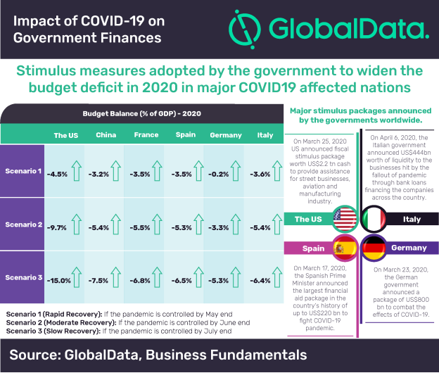 Huge Stimulus Packages Following Covid 19 Outbreak To Widen Fiscal Deficit In Major Economies Says Globaldata Globaldata