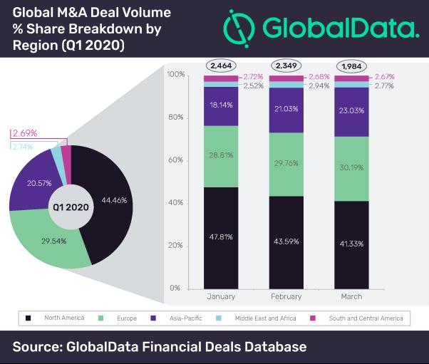 Dataset_Funding Size Analysis Global - Q1 2020-01 (2)