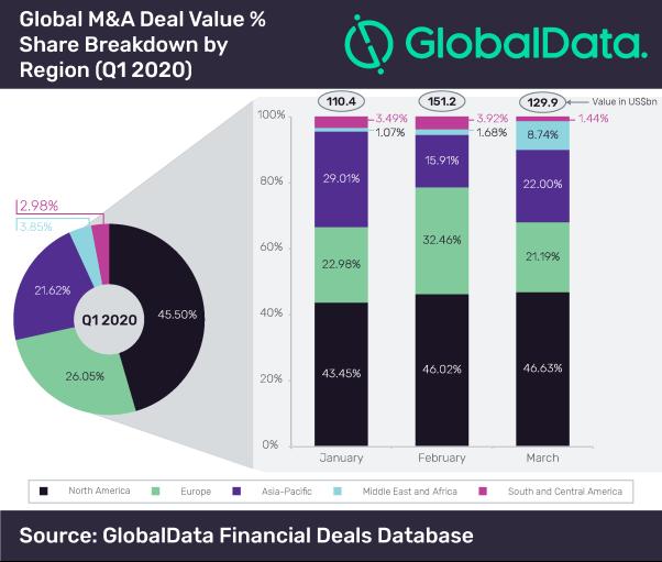 Dataset_Funding Size Analysis Global - Q1 2020-02 (4)