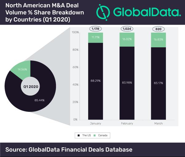 Dataset_Funding Size Analysis Global - Q1 2020-05
