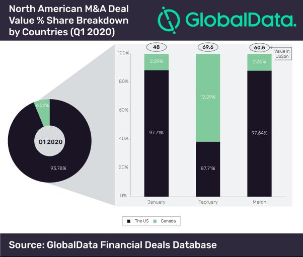 Dataset_Funding Size Analysis Global - Q1 2020-06