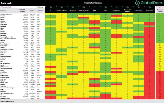 Scorecard_indiatech