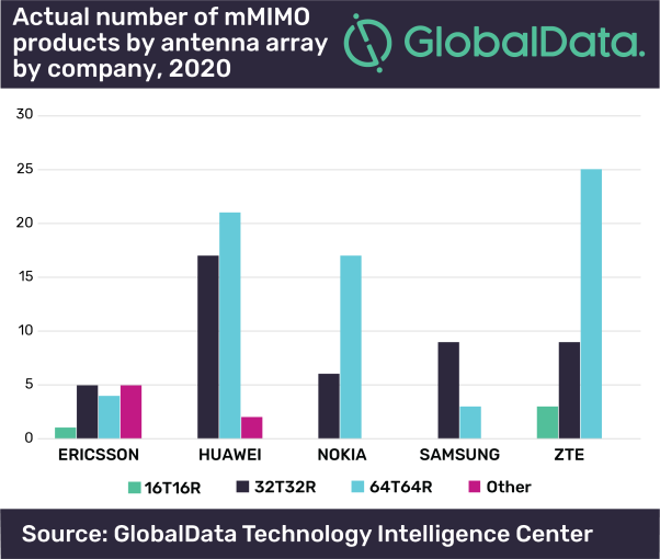 10 Jun 2020 5G Massive MIMO market growing quickly in 2020, dominated by high-performance need