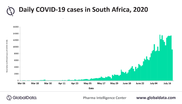 South Africa Among The Countries Most Heavily Affected By Covid 19 Globaldata