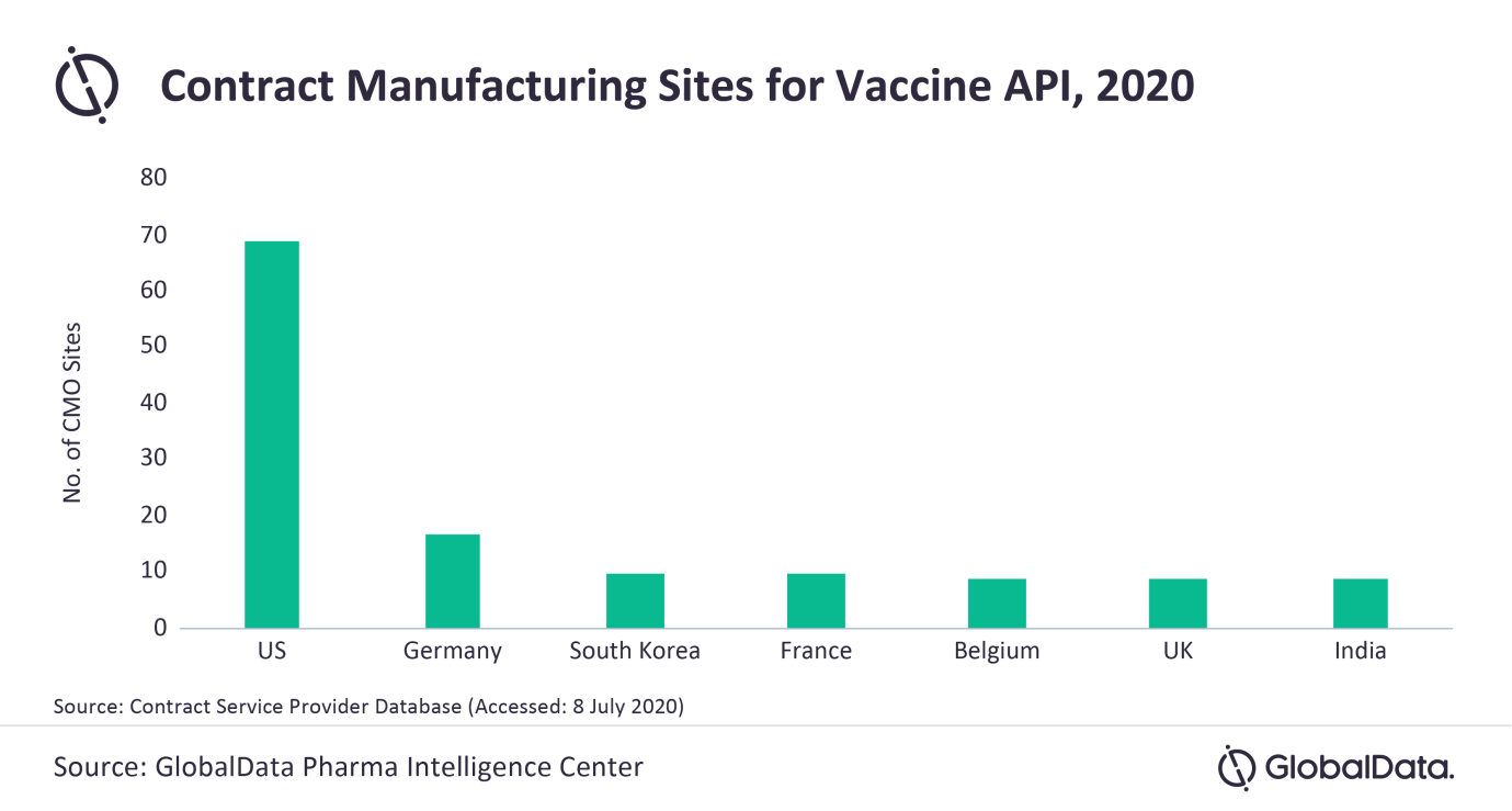 Current Global Contract Manufacturing Will Not Keep Up With Global Covid 19 Vaccine Demand Globaldata