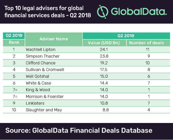 Morgan Stanley tops GlobalData's M&A financial adviser