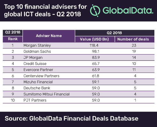 Morgan Stanley tops GlobalData's ranking of global M&A