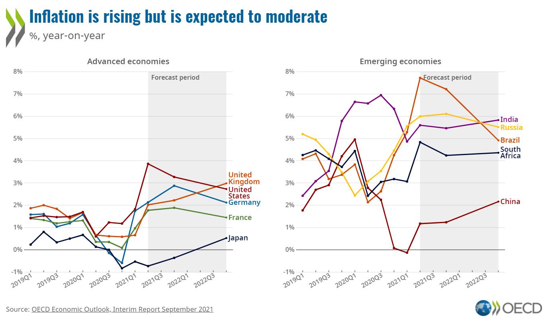 Inflation in selected economies EN.png