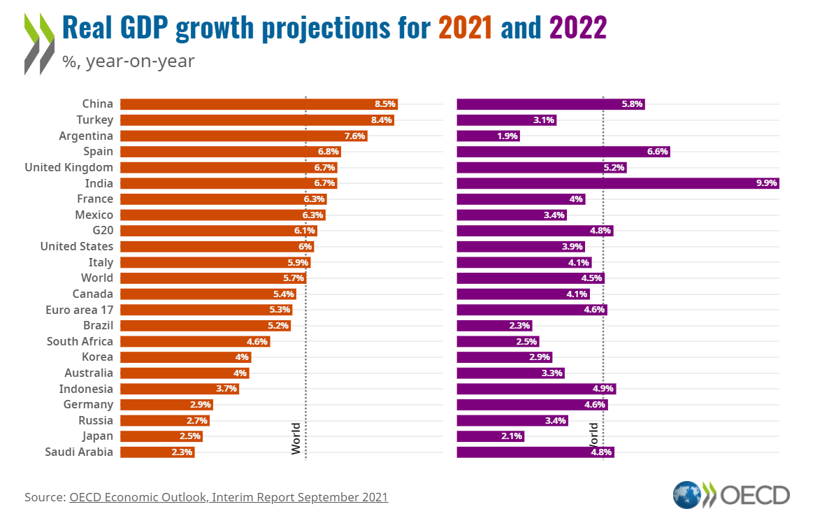 GDP growth country comparison EN.png