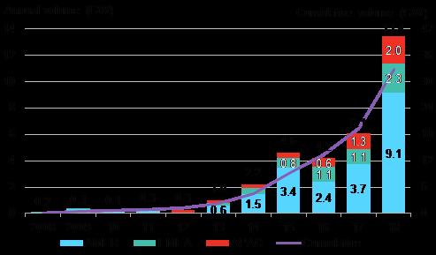 BNEF - Figure 1 - Global corporate PPA volumes.png