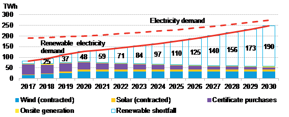 BNEF - Figure 2 - Projected renewable shortfall for RE100 companies.png