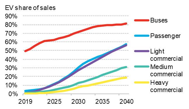 BNEF - EVO 2019 - Figure 1 - EV share of annual vehicle sales by segment.jpg