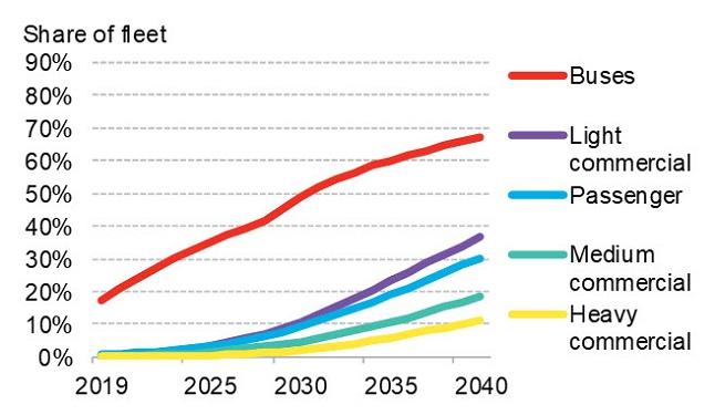 BNEF - EVO 2019 - Figure 2 - EV share of vehicle fleet by segment.jpg