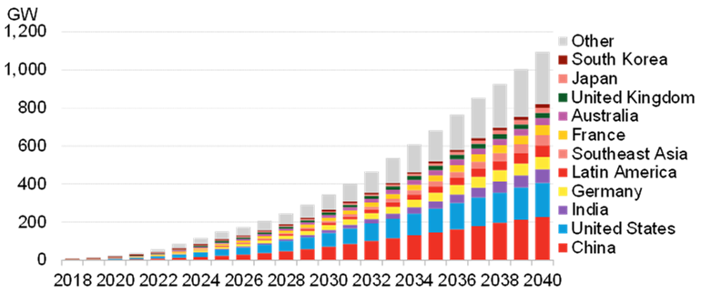 BNEF - Global cumulative energy storage installations.png