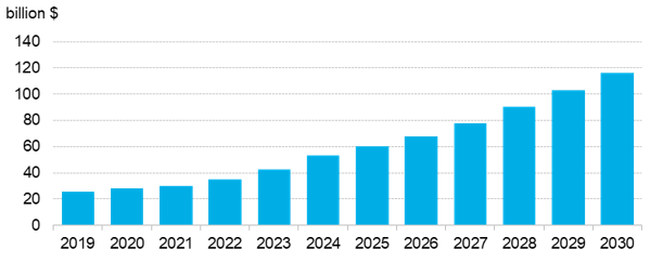 BNEF - Figure 1 - Annual lithium-ion battery market size.png