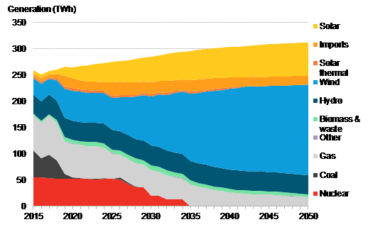 BNEF - Spain's generation mix in the base scenario.png