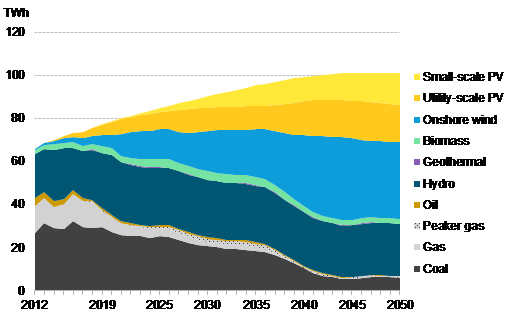 BNEF - Chile's generation mix in the base scenario.png