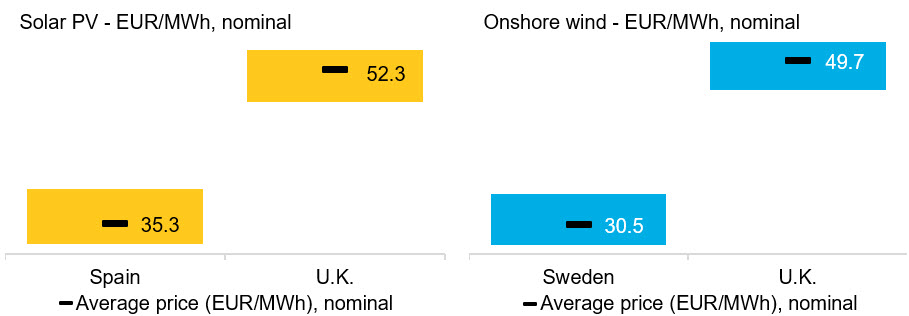 BNEF - Figure 1 - Maximum and minimum solar PV and onshore wind pricing.jpg