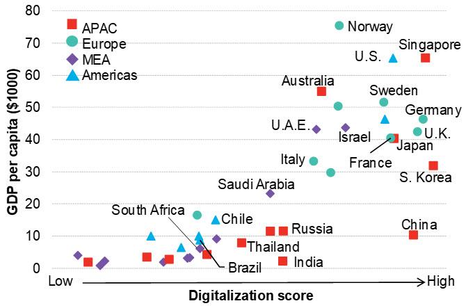 Figure 1 - BNEF digitalization score vs GDP per capita.jpg