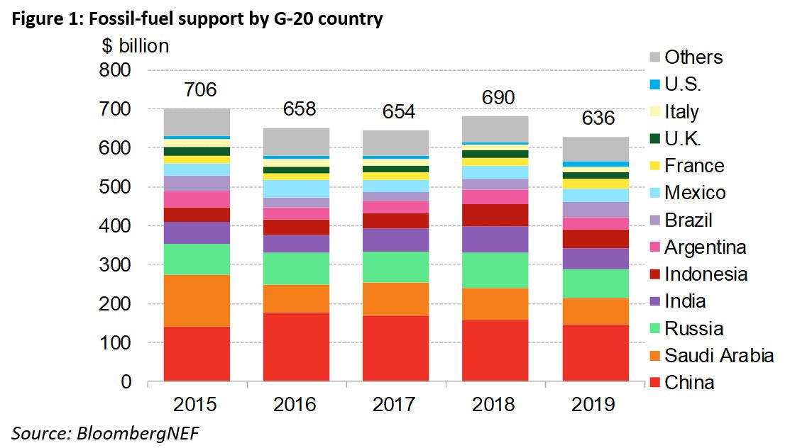 BNEF - Figure 1 - Fossil-fuel support by G20 country.jpg