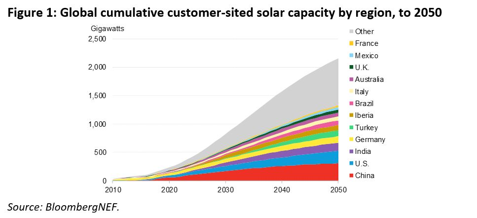 BNEF - Figure 1 - Global cumulative customer-sited solar capacity by region, to 2050.JPG