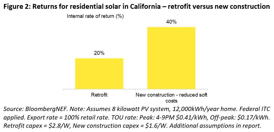 BNEF - Figure 2 - Returns for residential solar in California - retrofit versus new construction.JPG