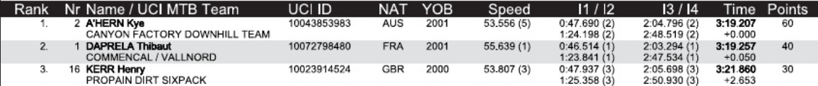 Results_Junior_Men.png
