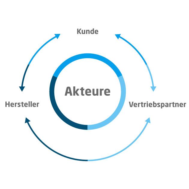 Omnichannel_Akteure.jpg