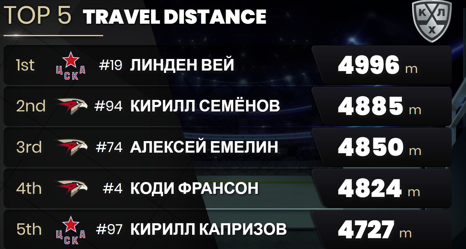 Photo 8. Top-5 Travel distance.png