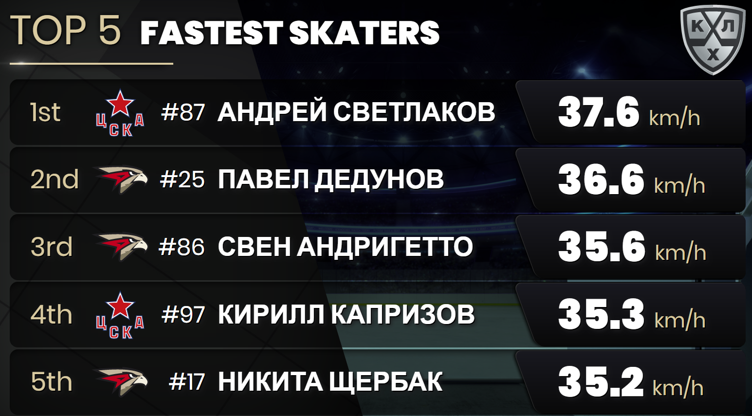 Photo 9. Top-5 Fastest skaters.png