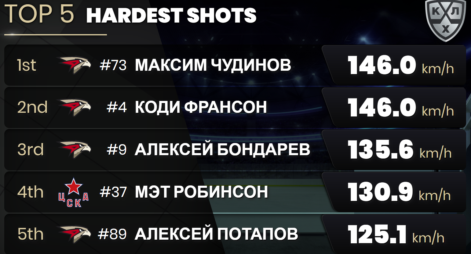 Photo 10. Top-5 Hardest shots.png