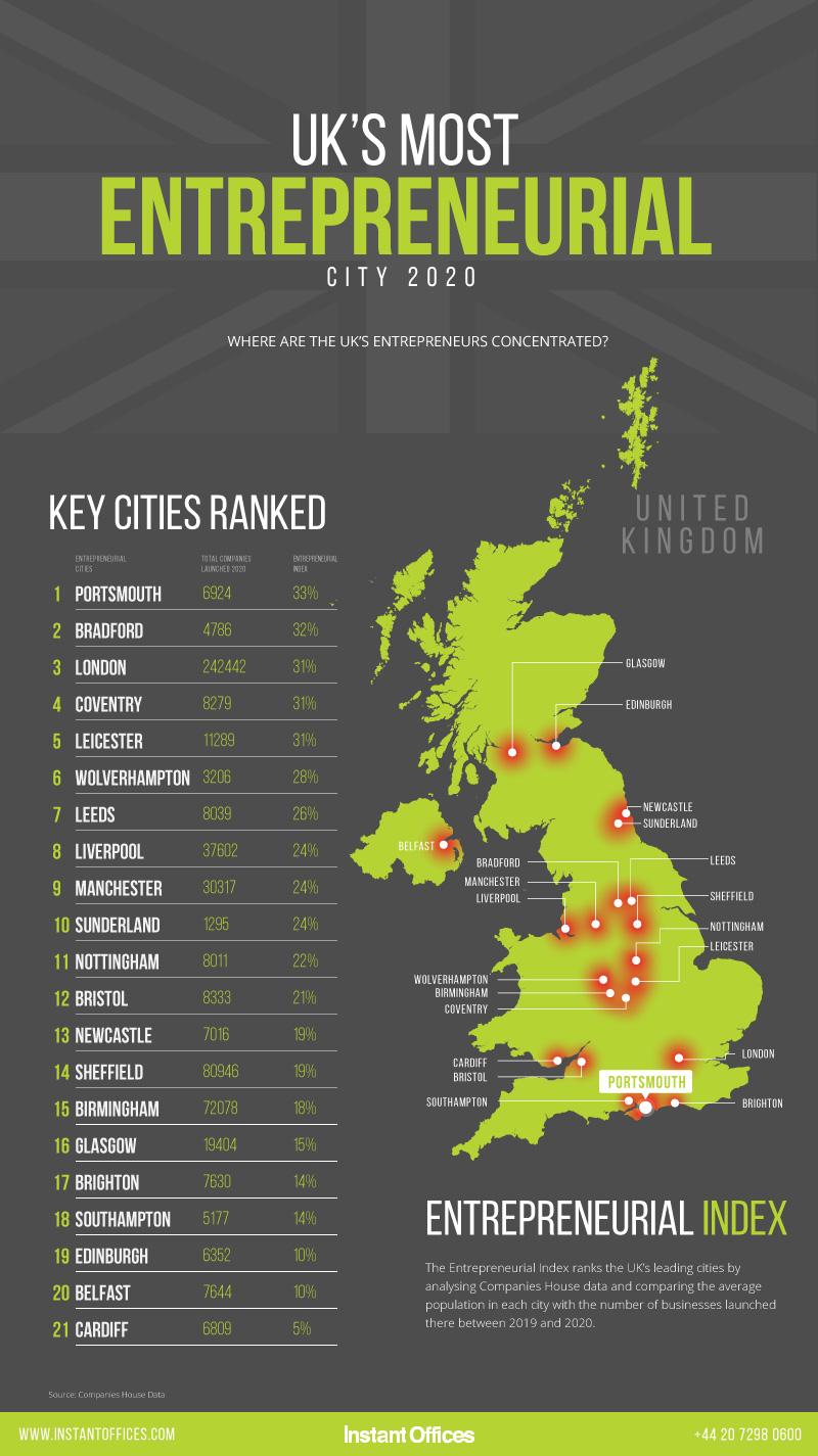 IO - Entrepreneurial Cities Index 2020.jpg