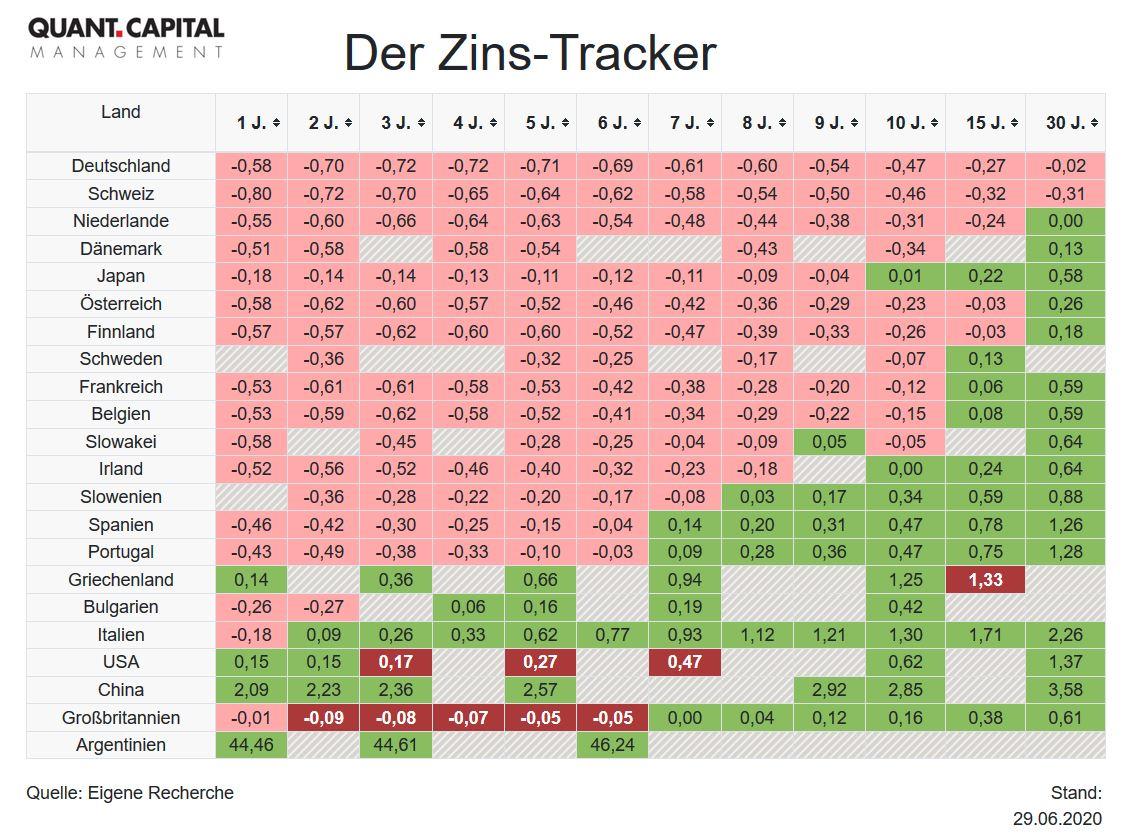 Zins-Tracker.JPG