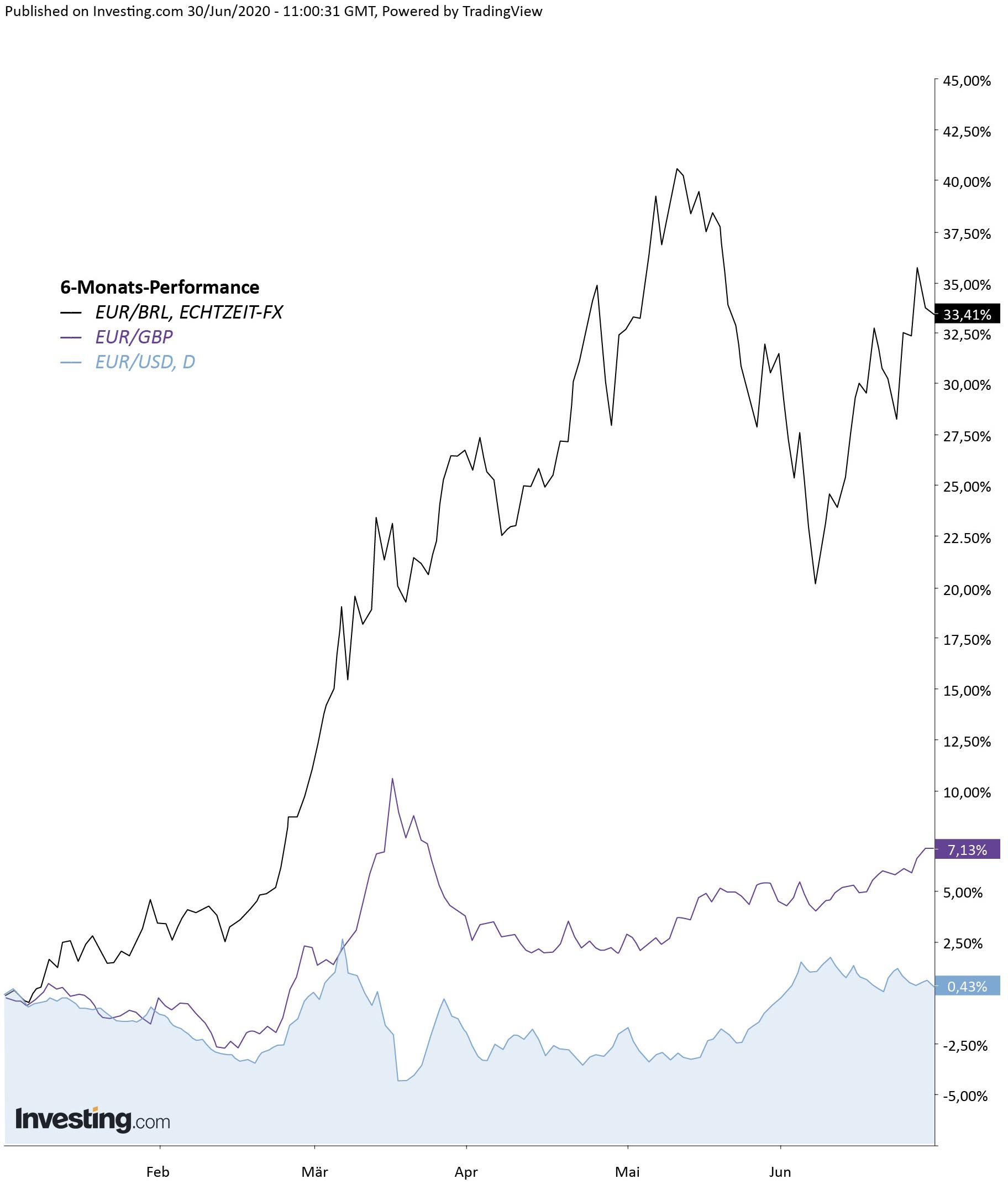 Vergleichschart EUR.png