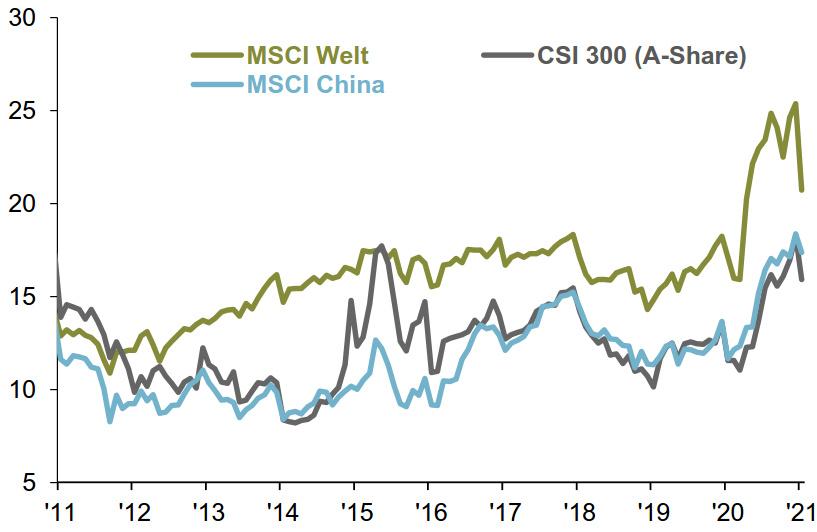 JPMAM_Aktienbewertungen KGV.jpg