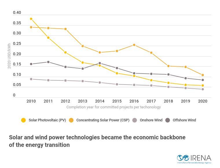 IRENA : Les énergies renouvelables désormais moins chères que les fossiles ? VcsPRAsset_3571491_681698_7e8762c3-f873-4641-a45e-9074b1657f88_0