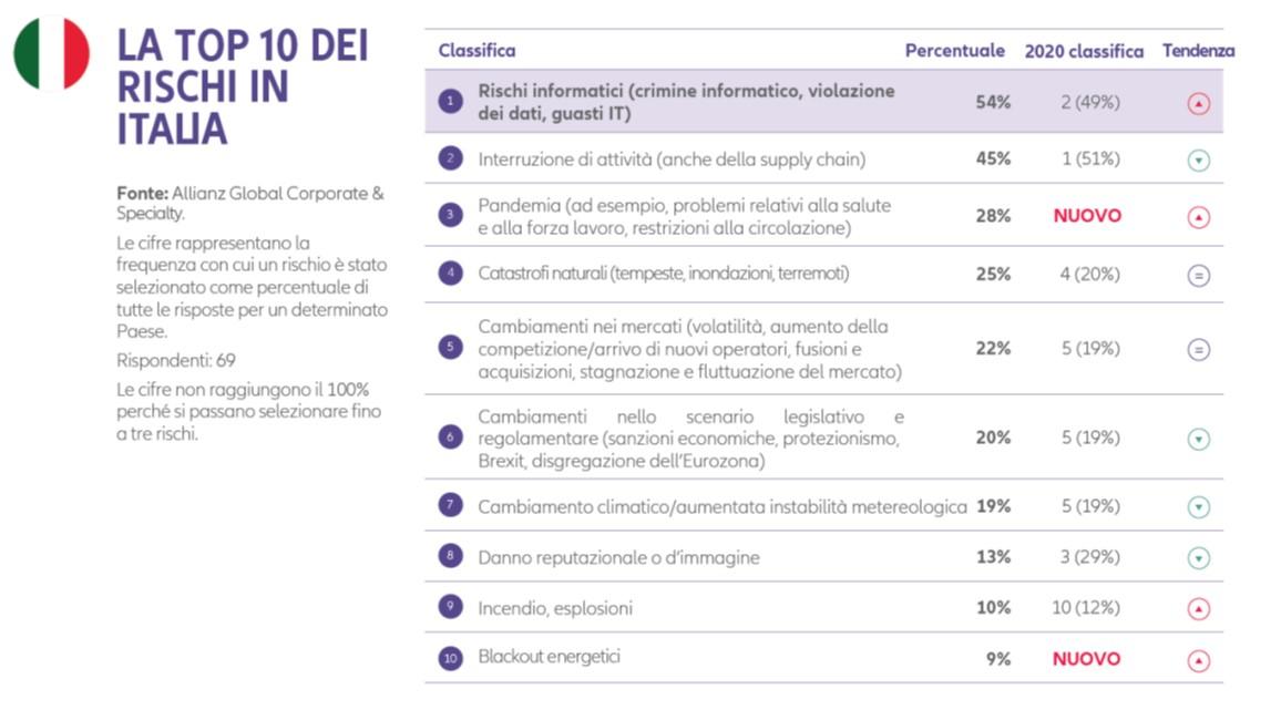Top 10 rischi Italia.jpg