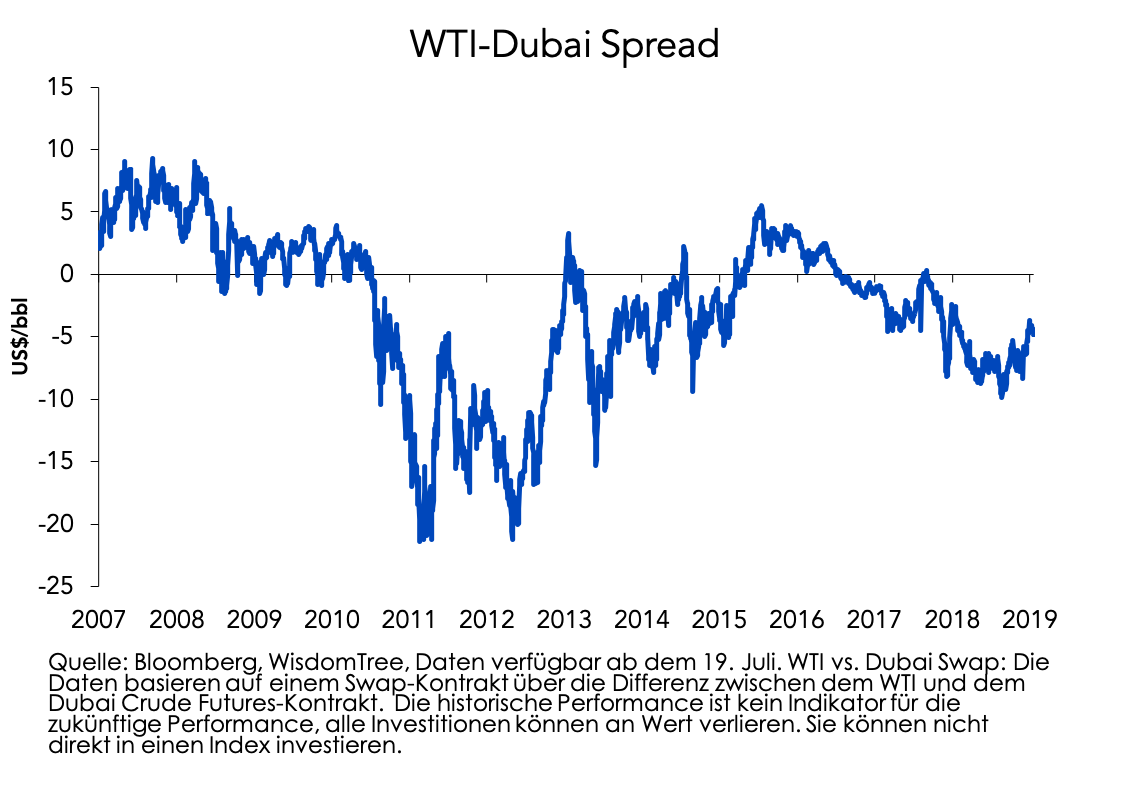 WTI_vs_Dubai_new.png
