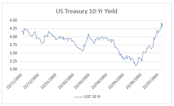 US Treasury 10-Yr Yield.png
