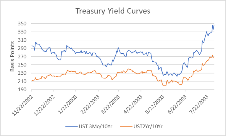 Treasury Yield Curves.png