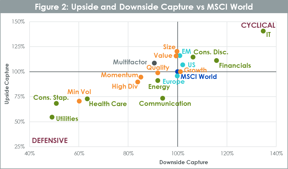 Abb_2_Upside and Downside Capture vs MSCI World.png