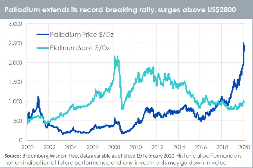 Palladium setzt seine             rekordverdächtige Rallye fort.png