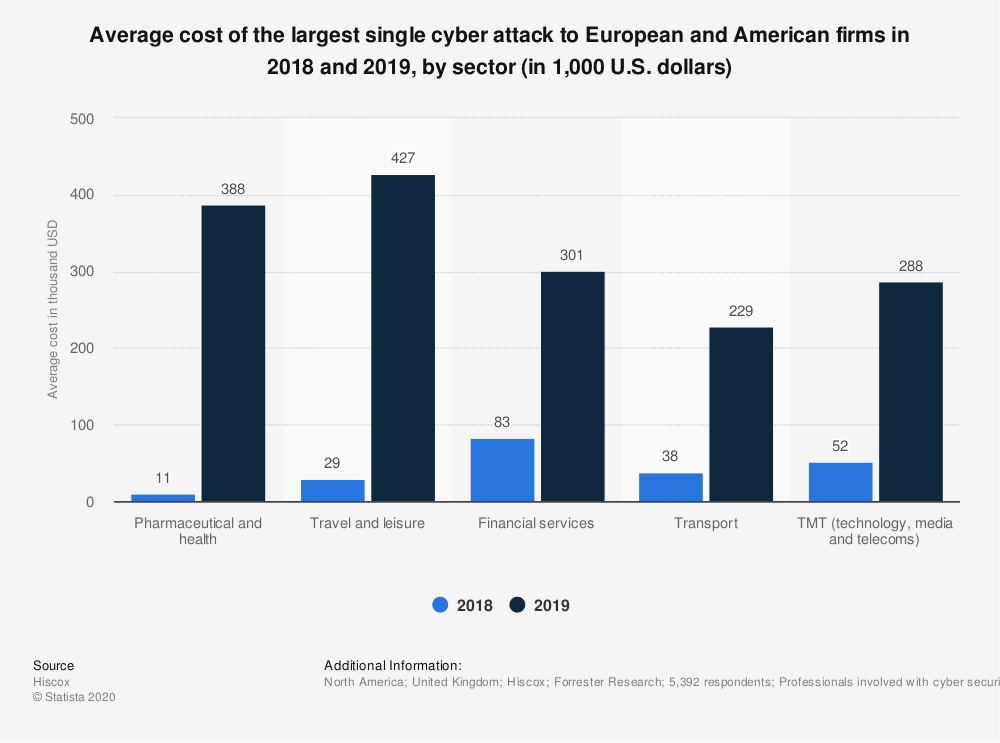 statistic_id1008251_cost-of-largest-cyberattack-to-european-and-american-firms-2018-2019-by-sector.png